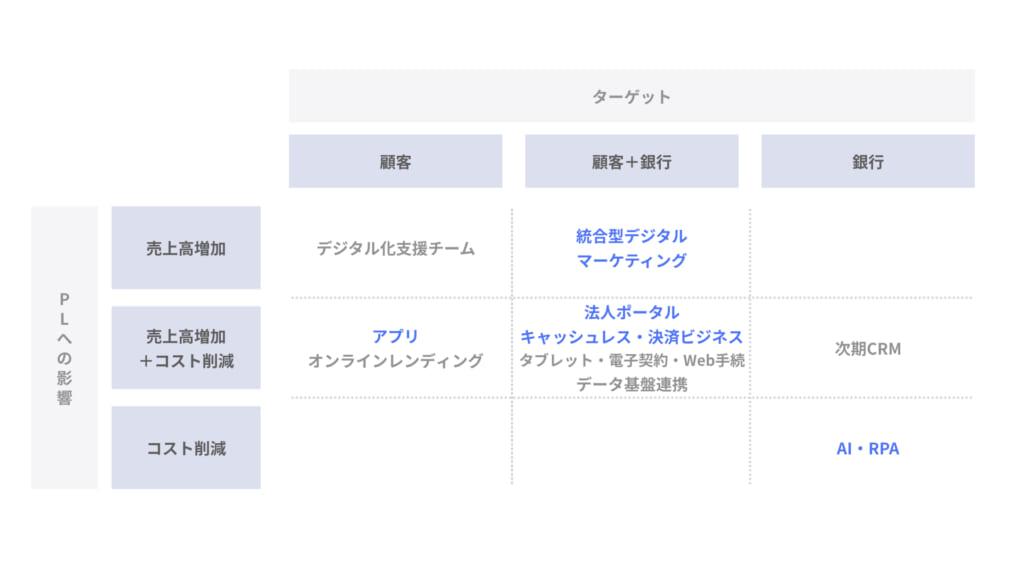 地銀のDX戦略_横浜銀行_001