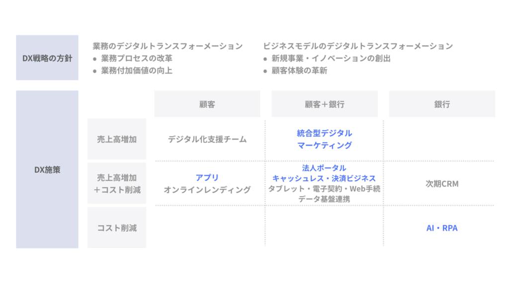 地銀のDX戦略_横浜銀行_002