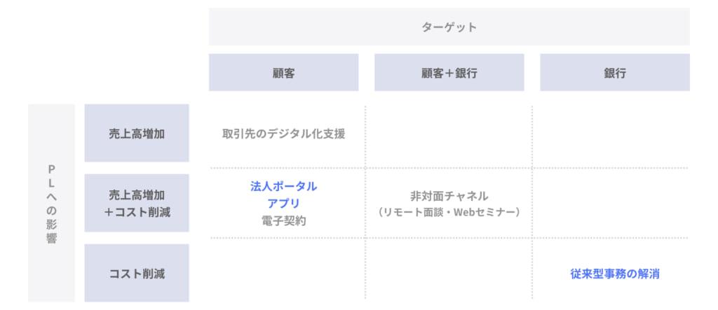 地銀のDX戦略_京都銀行_001