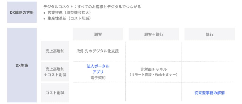地銀のDX戦略_京都銀行_00